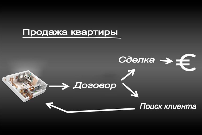 Схема действия договора